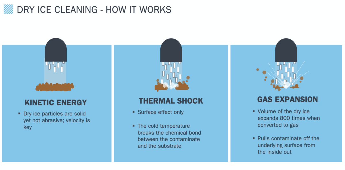 Dry Ice Cleaning - how it works - Emory Industrial