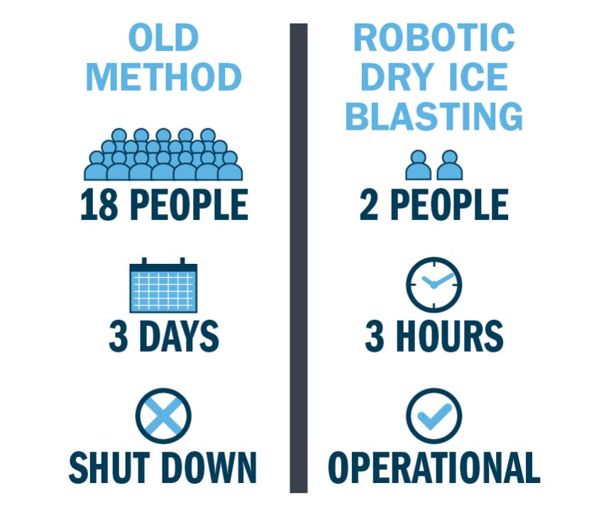 Robotic Dry Ice Blasting - Emory Industrial